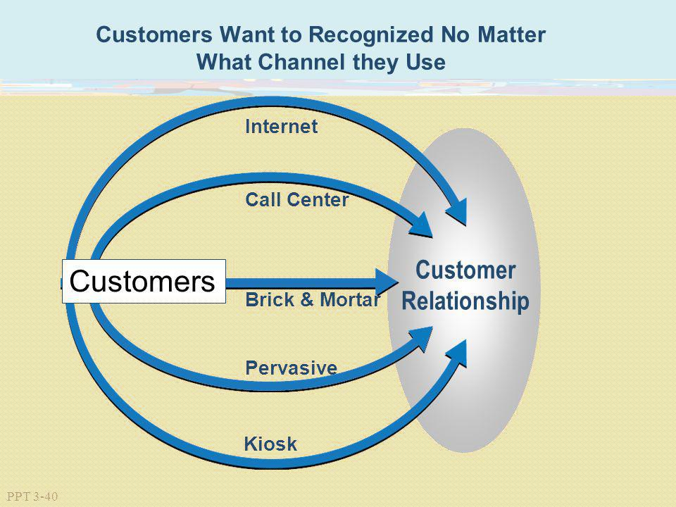 PPT 3-40 Customers Want to Recognized No Matter What Channel they Use Kiosk Internet Pervasive Call Center Customer Relationship Brick & Mortar Custom