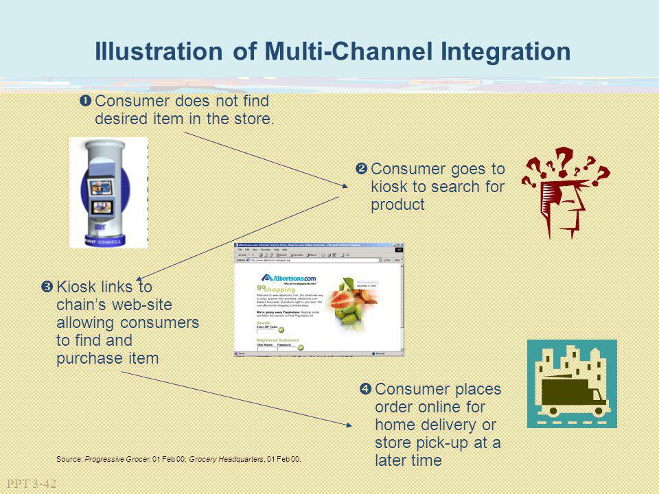 PPT 3-42 Source: Progressive Grocer, 01 Feb 00; Grocery Headquarters, 01 Feb 00. Consumer does not find desired item in the store. Consumer goes to ki