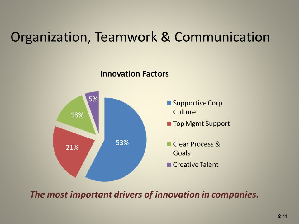 8-11 Organization, Teamwork & Communication The most important drivers of innovation in companies.