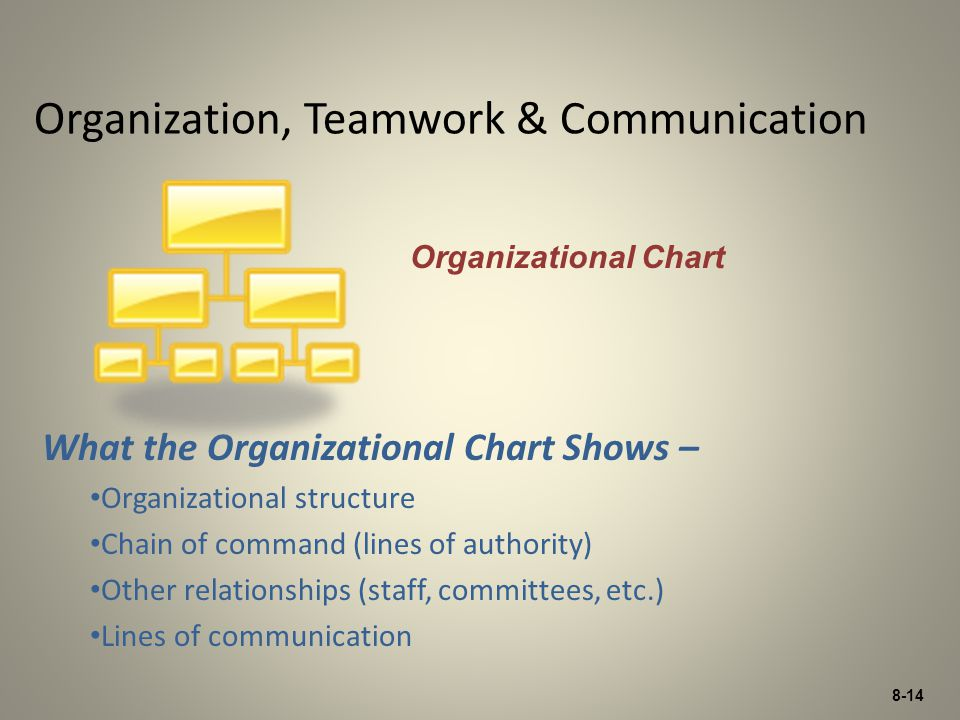 8-14 Organization, Teamwork & Communication What the Organizational Chart Shows – Organizational structure Chain of command (lines of authority) Other