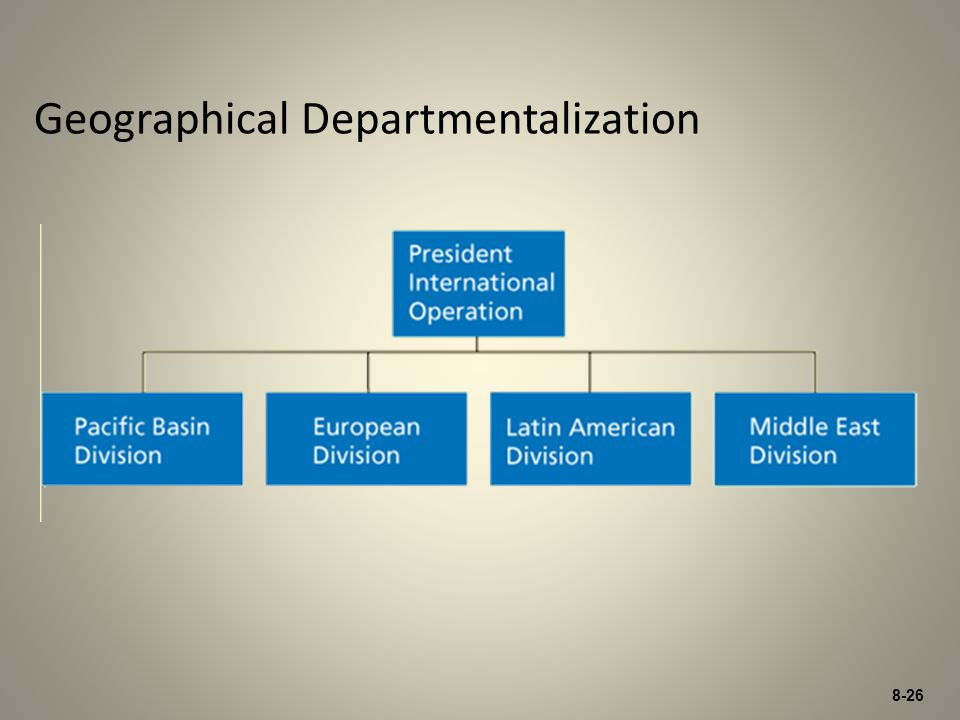8-26 Geographical Departmentalization
