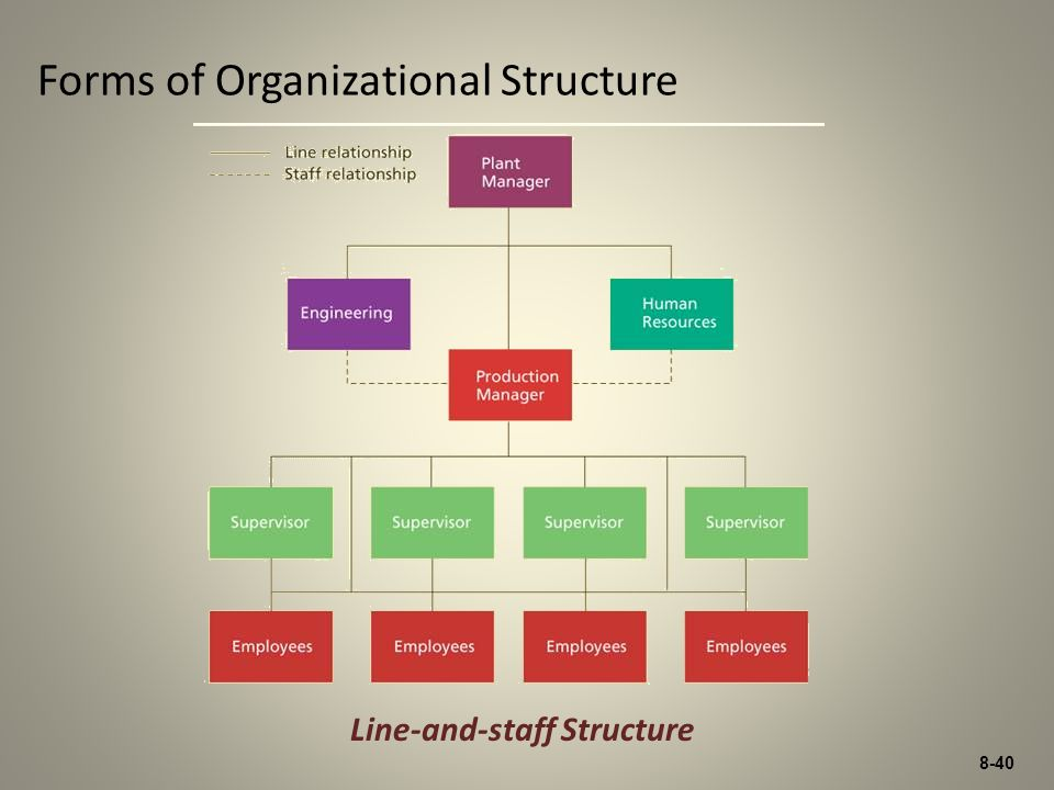 8-40 Forms of Organizational Structure Line-and-staff Structure