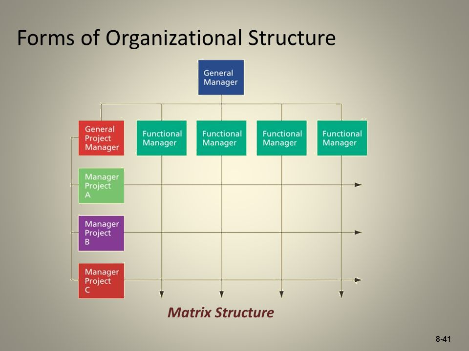 8-41 Forms of Organizational Structure Matrix Structure