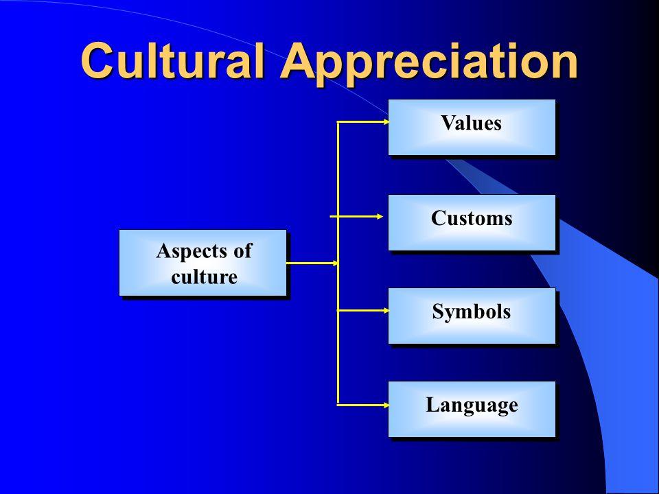 Cultural Appreciation Aspects of culture Values Customs Symbols Language