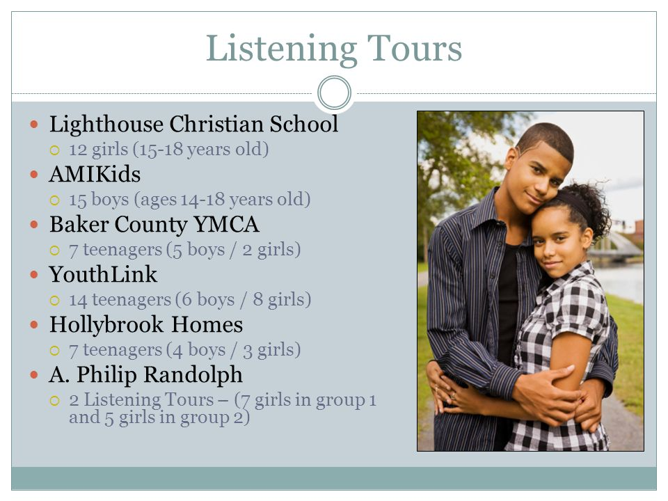 Listening Tours Lighthouse Christian School 12 girls (15-18 years old) AMIKids 15 boys (ages 14-18 years old) Baker County YMCA 7 teenagers (5 boys / 2 girls) YouthLink 14 teenagers (6 boys / 8 girls) Hollybrook Homes 7 teenagers (4 boys / 3 girls) A.