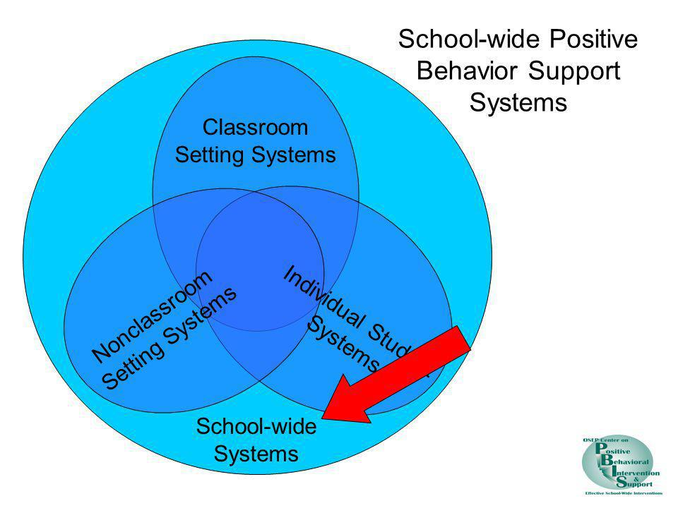 Nonclassroom Setting Systems Classroom Setting Systems Individual Student Systems School-wide Systems School-wide Positive Behavior Support Systems