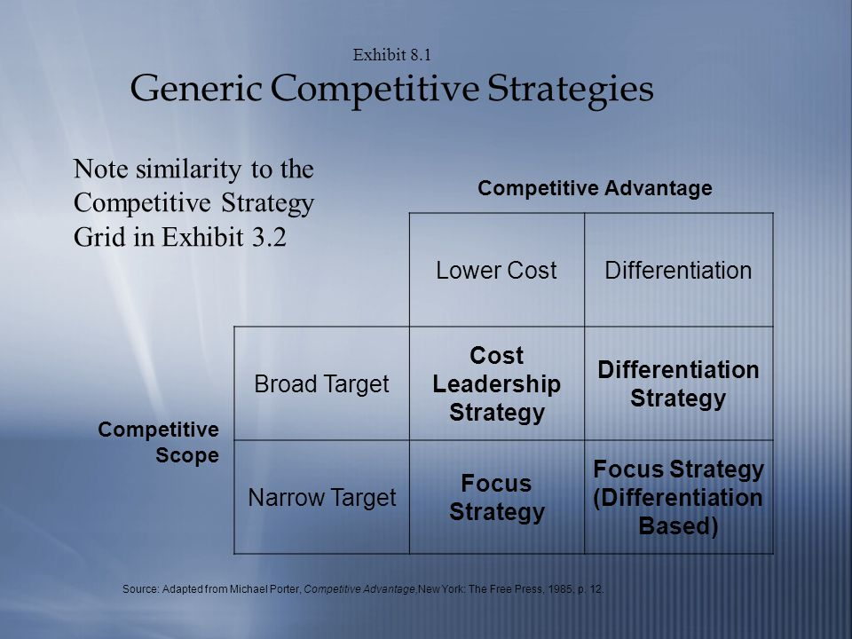 Exhibit 8.1 Generic Competitive Strategies Lower CostDifferentiation Broad Target Cost Leadership Strategy Differentiation Strategy Narrow Target Focus Strategy Focus Strategy (Differentiation Based) Competitive Advantage Competitive Scope Source: Adapted from Michael Porter, Competitive Advantage,New York: The Free Press, 1985, p.