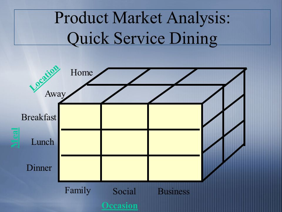 Product Market Analysis: Quick Service Dining Location Meal Occasion Home Away Breakfast Lunch Dinner Family SocialBusiness