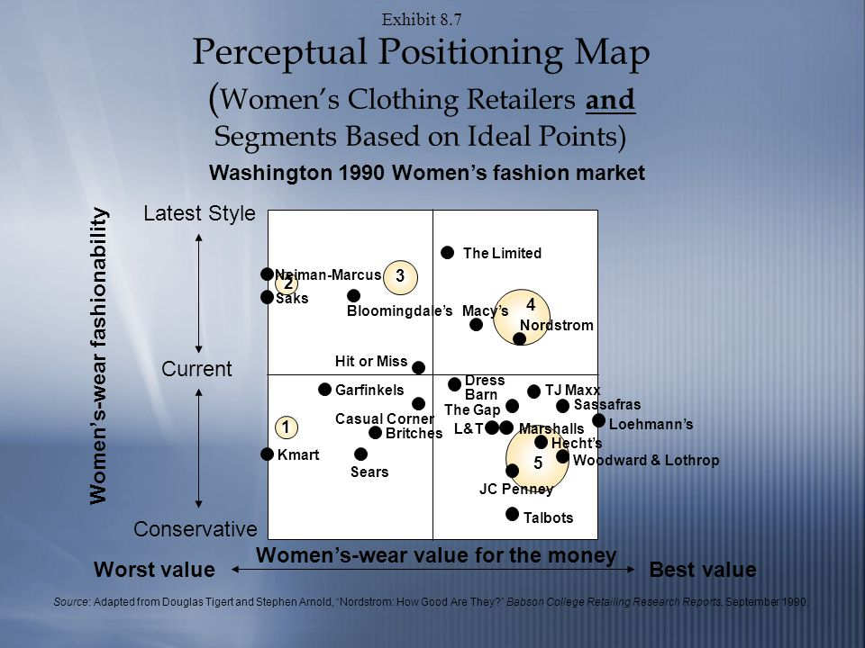Exhibit 8.7 Perceptual Positioning Map ( Womens Clothing Retailers and Segments Based on Ideal Points) Washington 1990 Womens fashion market Womens-wear value for the money Worst valueBest value Neiman-Marcus 2 Saks Bloomingdales Hit or Miss The Limited Macys Nordstrom Garfinkels Casual Corner Kmart Britches Sears Dress Barn The Gap Loehmanns TJ Maxx Sassafras Talbots Woodward & Lothrop JC Penney Hechts L&TMarshalls Source: Adapted from Douglas Tigert and Stephen Arnold, Nordstrom: How Good Are They.