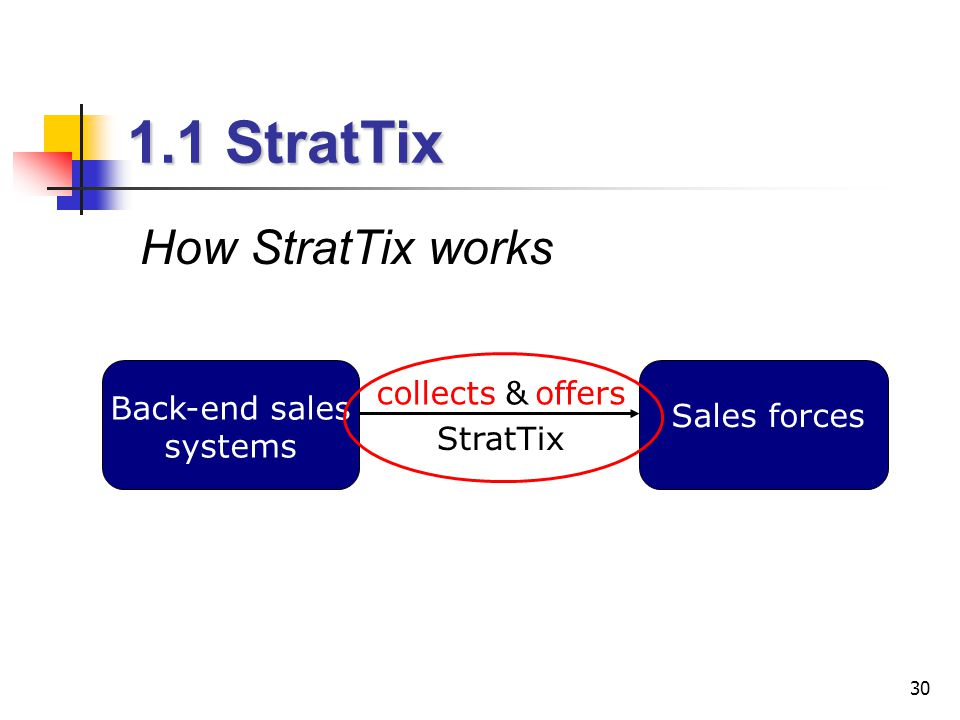 30 1.1 StratTix How StratTix works sales forces collects Back-end sales systems offers& Sales forces StratTix