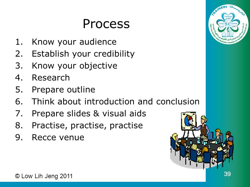Process 1.Know your audience 2.Establish your credibility 3.Know your objective 4.Research 5.Prepare outline 6.Think about introduction and conclusion 7.Prepare slides & visual aids 8.Practise, practise, practise 9.Recce venue © Low Lih Jeng 2011 39
