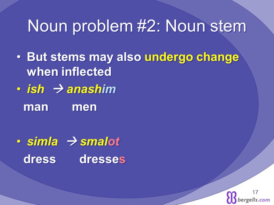 17 Noun problem #2: Noun stem But stems may also undergo change when inflected ish anashim man men simla smalot dress dresses But stems may also undergo change when inflected ish anashim man men simla smalot dress dresses
