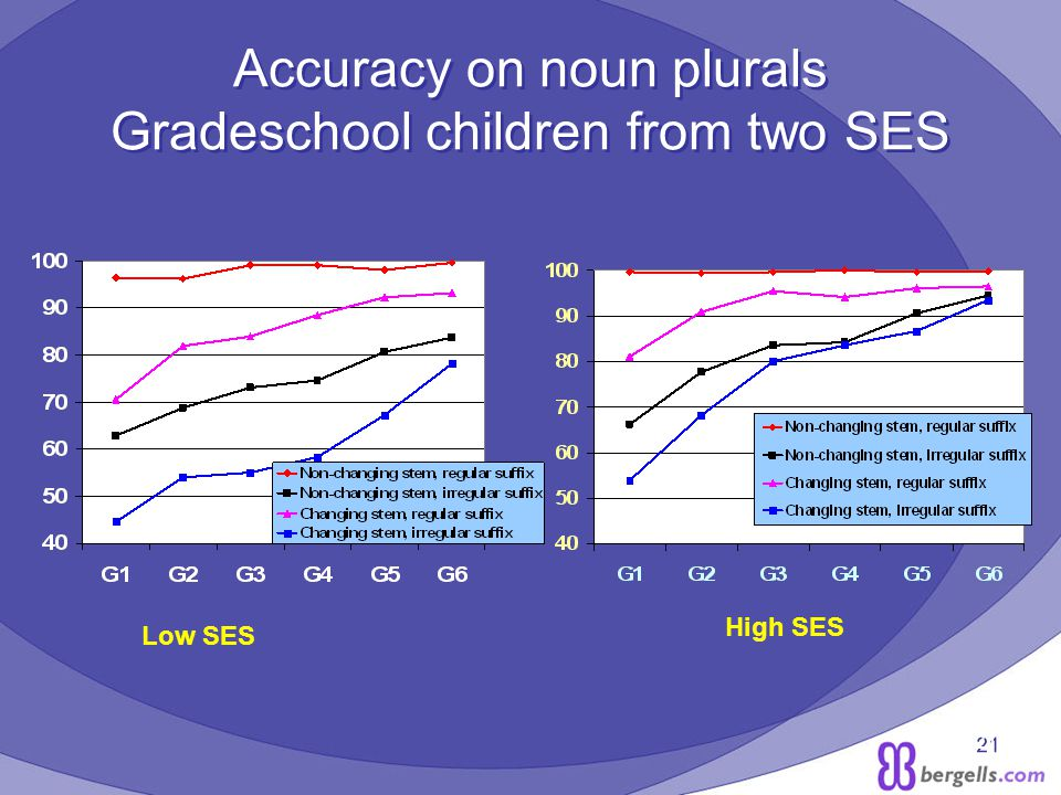21 Accuracy on noun plurals Gradeschool children from two SES Low SES High SES