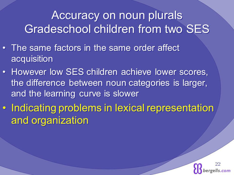 22 Accuracy on noun plurals Gradeschool children from two SES The same factors in the same order affect acquisition However low SES children achieve lower scores, the difference between noun categories is larger, and the learning curve is slower Indicating problems in lexical representation and organization The same factors in the same order affect acquisition However low SES children achieve lower scores, the difference between noun categories is larger, and the learning curve is slower Indicating problems in lexical representation and organization