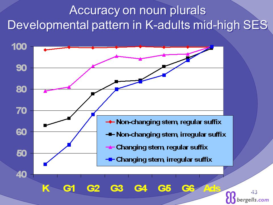 43 Accuracy on noun plurals Developmental pattern in K-adults mid-high SES