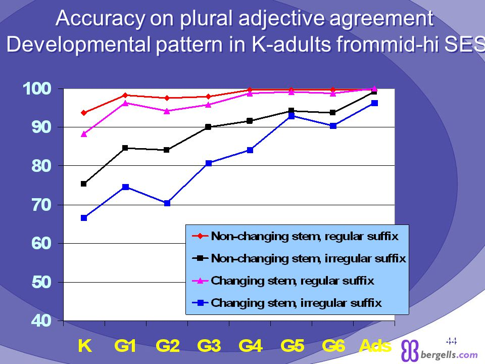 44 Accuracy on plural adjective agreement Developmental pattern in K-adults frommid-hi SES