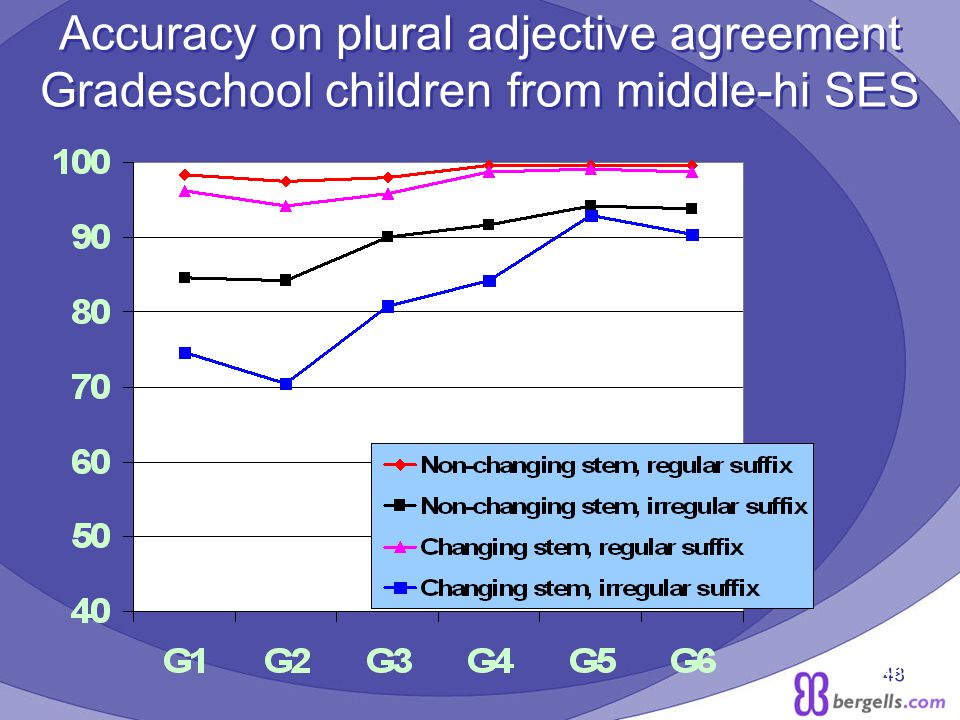 48 Accuracy on plural adjective agreement Gradeschool children from middle-hi SES