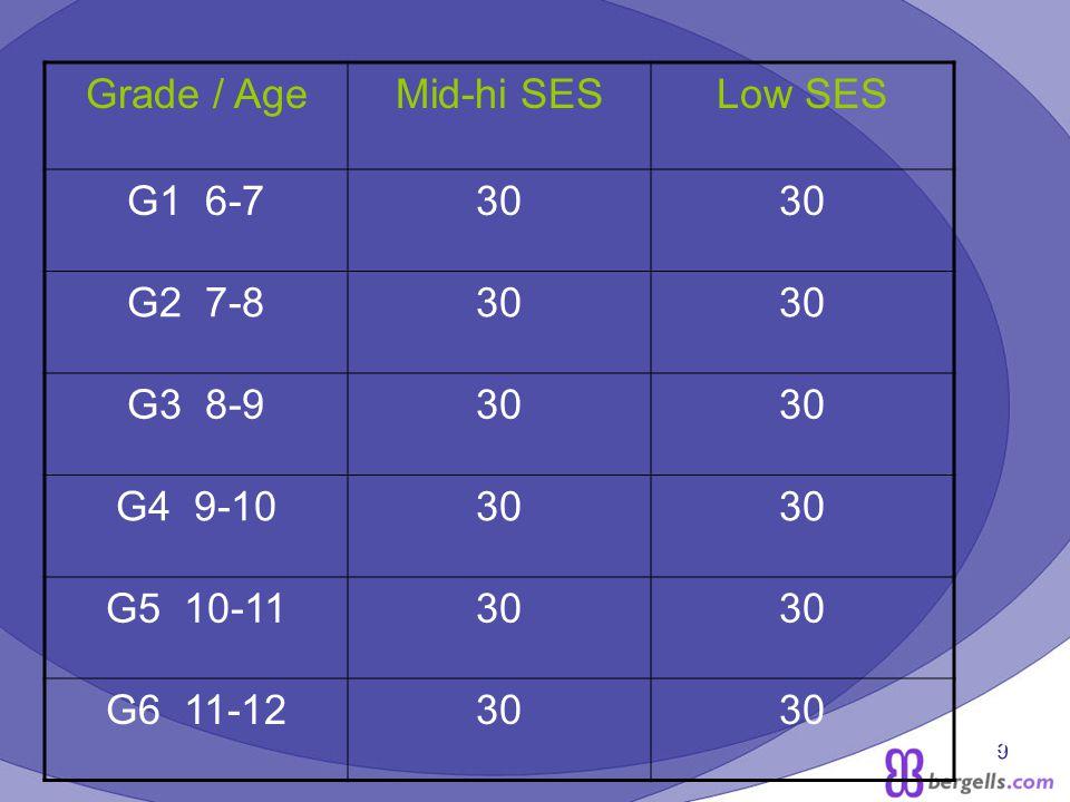9 Grade / AgeMid-hi SESLow SES G1 6-730 G2 7-830 G3 8-930 G4 9-1030 G5 10-1130 G6 11-1230