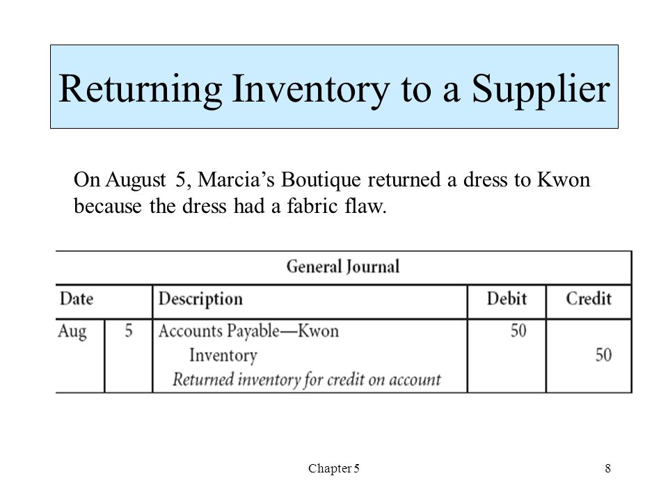 Chapter 58 Returning Inventory to a Supplier On August 5, Marcias Boutique returned a dress to Kwon because the dress had a fabric flaw.