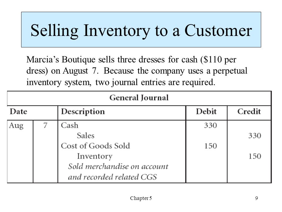 Chapter 59 Selling Inventory to a Customer Marcias Boutique sells three dresses for cash ($110 per dress) on August 7. Because the company uses a perp