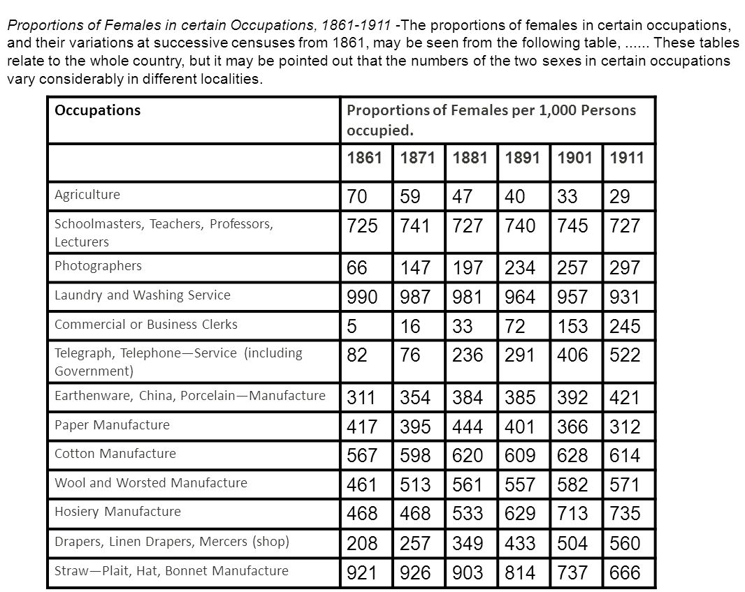 OccupationsProportions of Females per 1,000 Persons occupied.