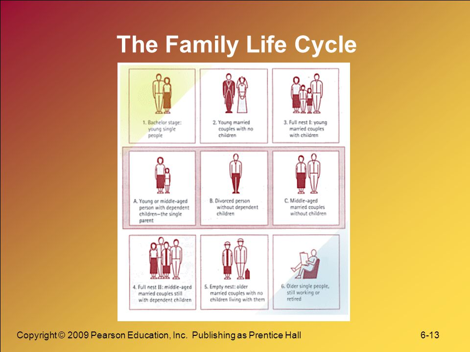 Copyright © 2009 Pearson Education, Inc. Publishing as Prentice Hall 6-13 The Family Life Cycle