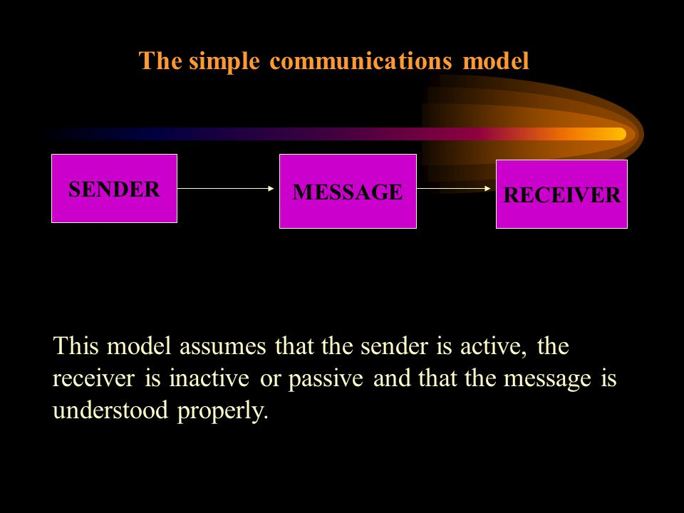 The simple communications model SENDER MESSAGE RECEIVER This model assumes that the sender is active, the receiver is inactive or passive and that the message is understood properly.