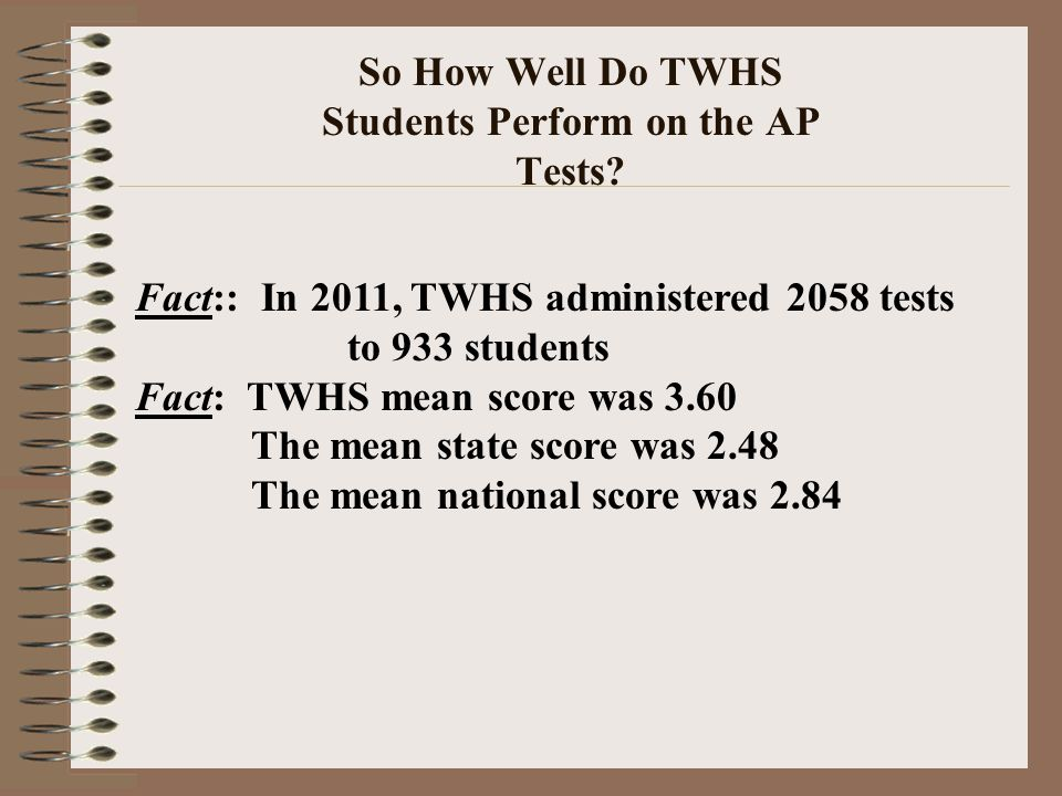 So How Well Do TWHS Students Perform on the AP Tests? Fact:: In 2011, TWHS administered 2058 tests to 933 students Fact: TWHS mean score was 3.60 The