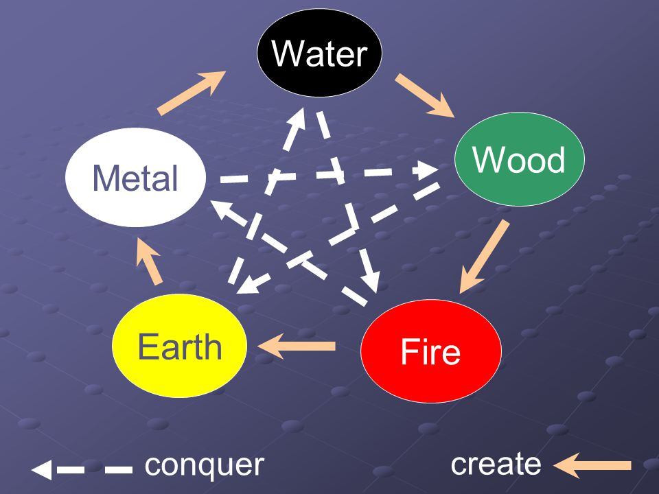 Water Wood Fire Earth Metal conquer create