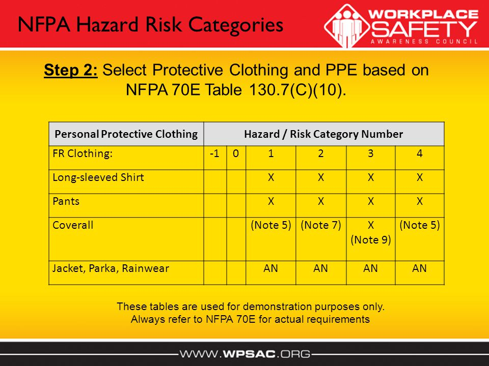 Personal Protective ClothingHazard / Risk Category Number FR Clothing:01234 Long-sleeved ShirtXXXX PantsXXXX Coverall(Note 5)(Note 7)X (Note 9) (Note 5) Jacket, Parka, RainwearAN Step 2: Select Protective Clothing and PPE based on NFPA 70E Table 130.7(C)(10).