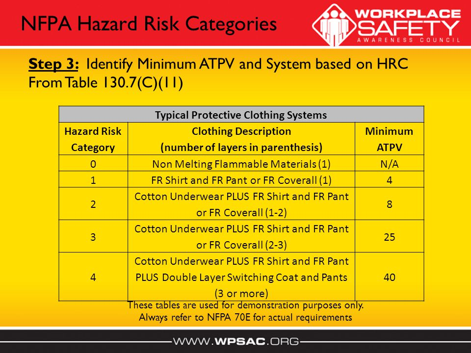 NFPA Hazard Risk Categories Typical Protective Clothing Systems Hazard Risk Category Clothing Description (number of layers in parenthesis) Minimum ATPV 0Non Melting Flammable Materials (1)N/A 1FR Shirt and FR Pant or FR Coverall (1)4 2 Cotton Underwear PLUS FR Shirt and FR Pant or FR Coverall (1-2) 8 3 Cotton Underwear PLUS FR Shirt and FR Pant or FR Coverall (2-3) 25 4 Cotton Underwear PLUS FR Shirt and FR Pant PLUS Double Layer Switching Coat and Pants (3 or more) 40 These tables are used for demonstration purposes only.