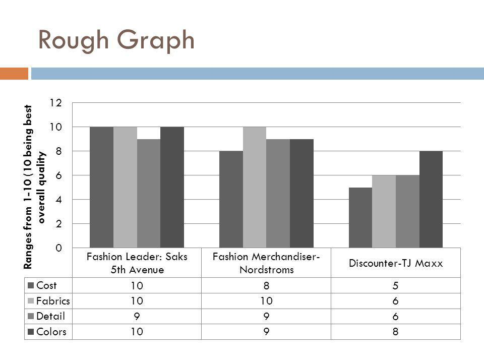 Rough Graph