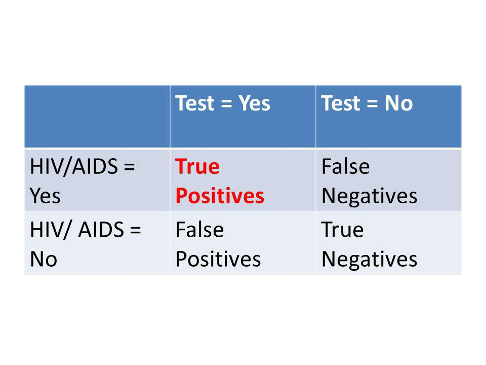 Test = YesTest = No HIV/AIDS = Yes True Positives False Negatives HIV/ AIDS = No False Positives True Negatives