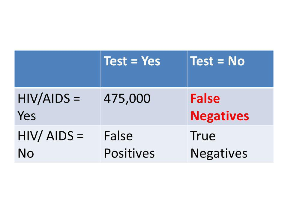 Test = YesTest = No HIV/AIDS = Yes 475,000False Negatives HIV/ AIDS = No False Positives True Negatives
