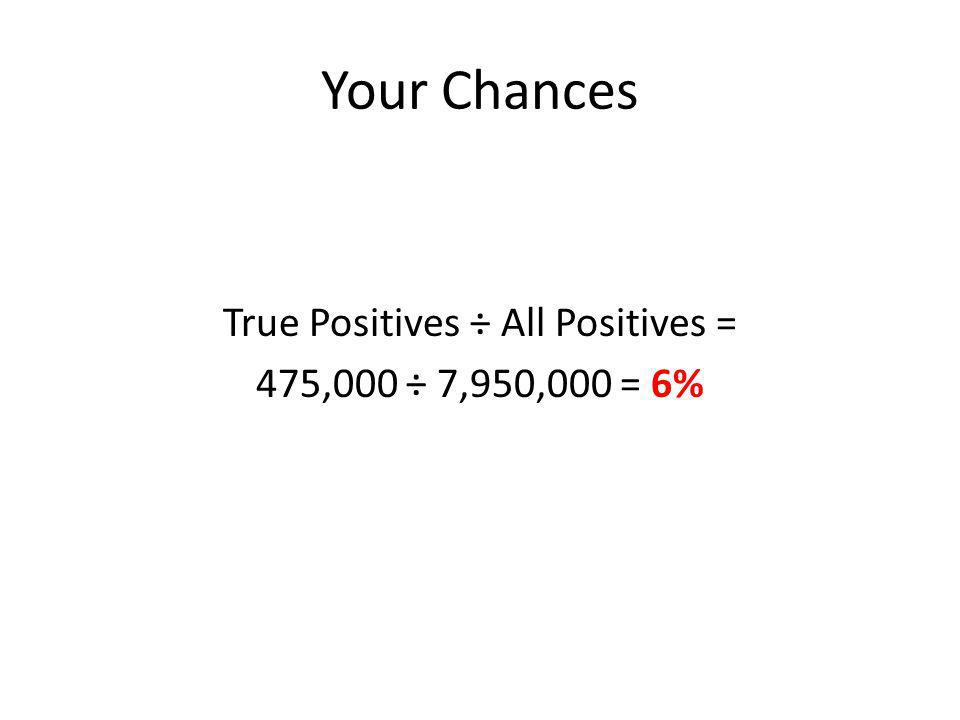 Your Chances True Positives ÷ All Positives = 475,000 ÷ 7,950,000 = 6%