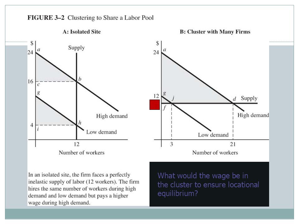 What would the wage be in the cluster to ensure locational equilibrium?