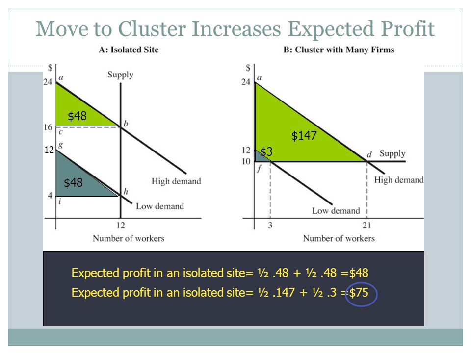 $48 $147 $3 Expected profit in an isolated site= ½.48 + ½.48 =$48 Expected profit in an isolated site= ½.147 + ½.3 =$75 12 Move to Cluster Increases Expected Profit