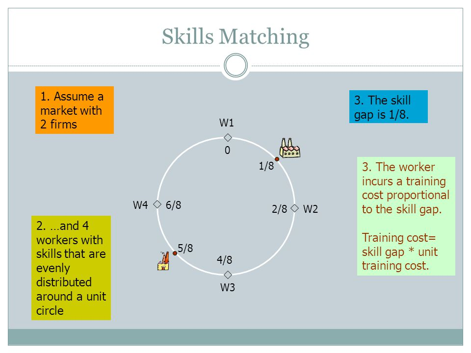 5/8 1/8 Skills Matching W1 W4 W3 W2 0 6/8 4/8 2/8 1. Assume a market with 2 firms 2. …and 4 workers with skills that are evenly distributed around a u