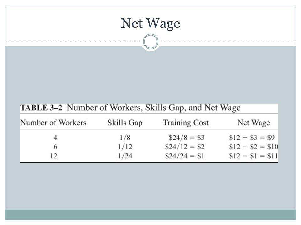 Net Wage