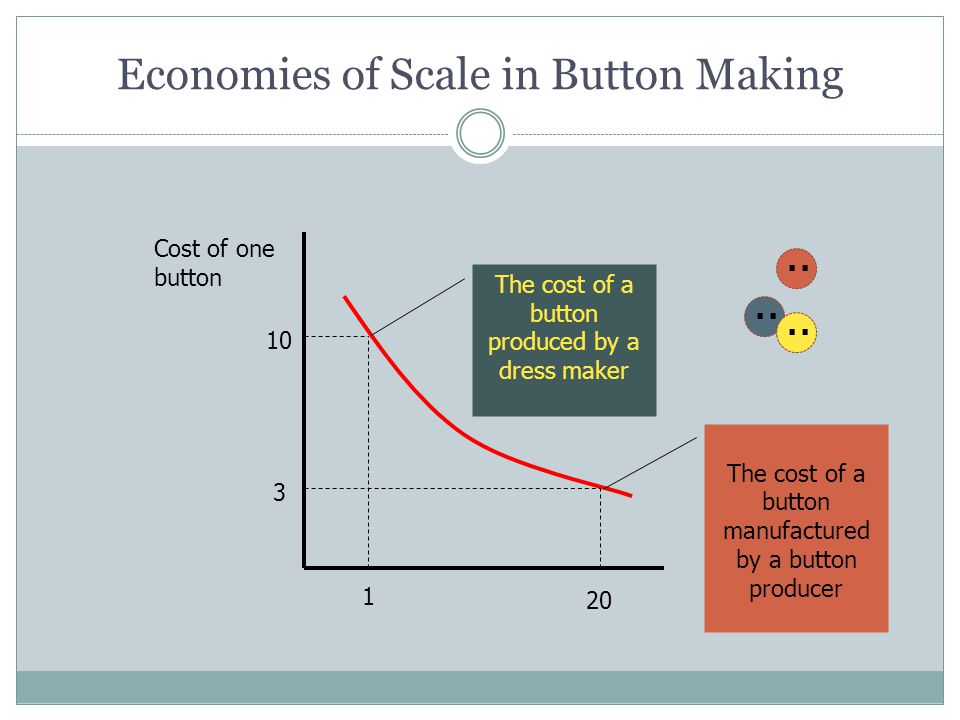 Economies of Scale in Button Making Cost of one button 1 20 3 10 The cost of a button produced by a dress maker The cost of a button manufactured by a button producer..