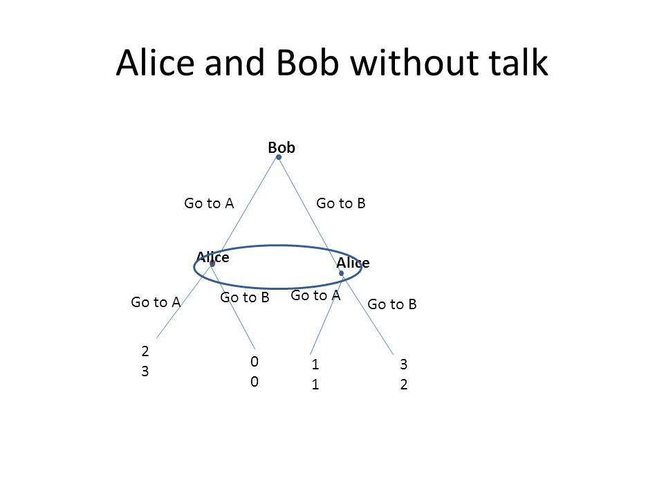 Alice and Bob without talk Bob Go to AGo to B Go to A Alice Go to B Go to A Go to B 2323 0000 1111 3232