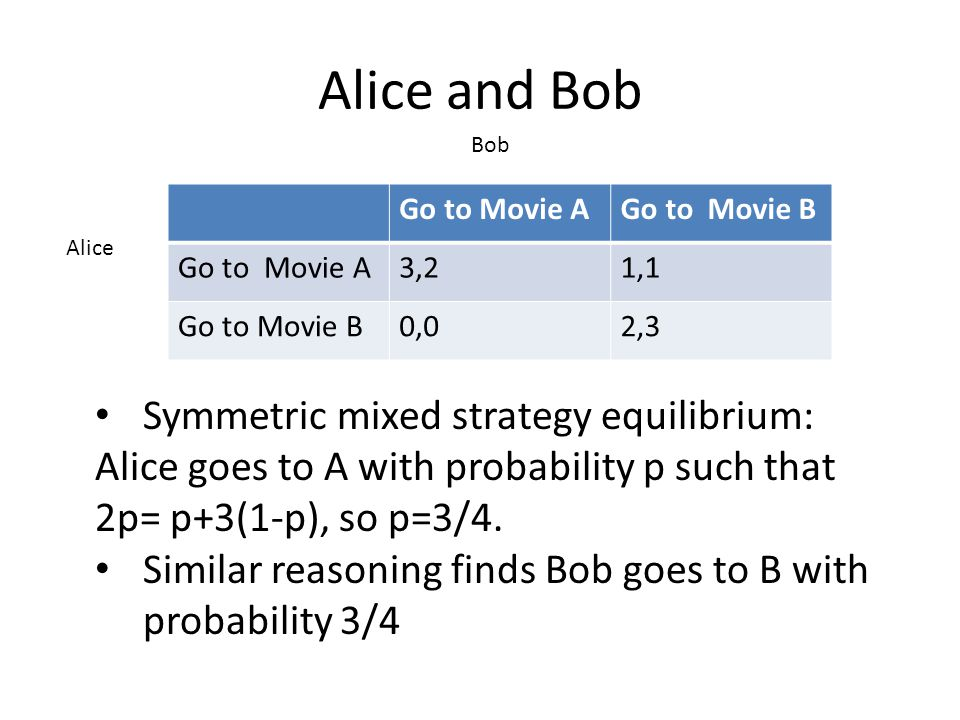 Alice and Bob Go to Movie AGo to Movie B Go to Movie A3,21,1 Go to Movie B0,02,3 Alice Bob Symmetric mixed strategy equilibrium: Alice goes to A with probability p such that 2p= p+3(1-p), so p=3/4.