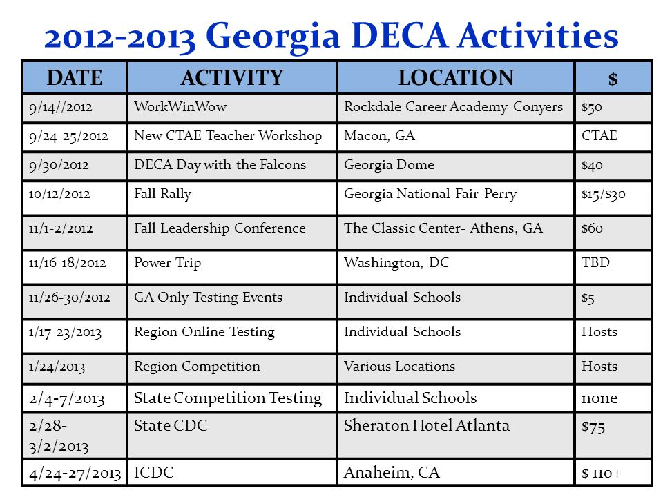 2012-2013 Georgia DECA Activities DATEACTIVITYLOCATION$ 9/14//2012WorkWinWowRockdale Career Academy-Conyers$50 9/24-25/2012New CTAE Teacher WorkshopMacon, GACTAE 9/30/2012DECA Day with the FalconsGeorgia Dome$40 10/12/2012Fall RallyGeorgia National Fair-Perry$15/$30 11/1-2/2012Fall Leadership ConferenceThe Classic Center- Athens, GA$60 11/16-18/2012Power TripWashington, DCTBD 11/26-30/2012GA Only Testing EventsIndividual Schools$5 1/17-23/2013Region Online TestingIndividual SchoolsHosts 1/24/2013Region CompetitionVarious LocationsHosts 2/4-7/2013State Competition TestingIndividual Schoolsnone 2/28- 3/2/2013 State CDCSheraton Hotel Atlanta$75 4/24-27/2013ICDCAnaheim, CA$ 110+
