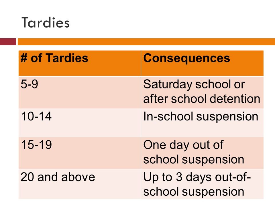 Tardies # of TardiesConsequences 5-9Saturday school or after school detention 10-14In-school suspension 15-19One day out of school suspension 20 and aboveUp to 3 days out-of- school suspension