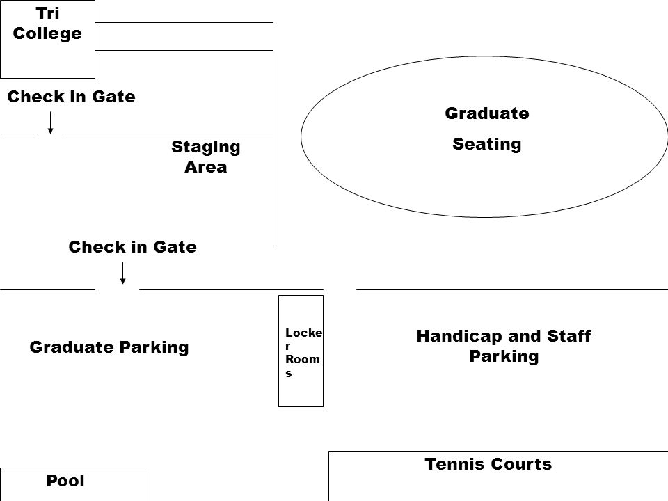 Tennis Courts Pool Graduate Parking Handicap and Staff Parking Tri College Staging Area Locke r Room s Check in Gate Graduate Seating Check in Gate