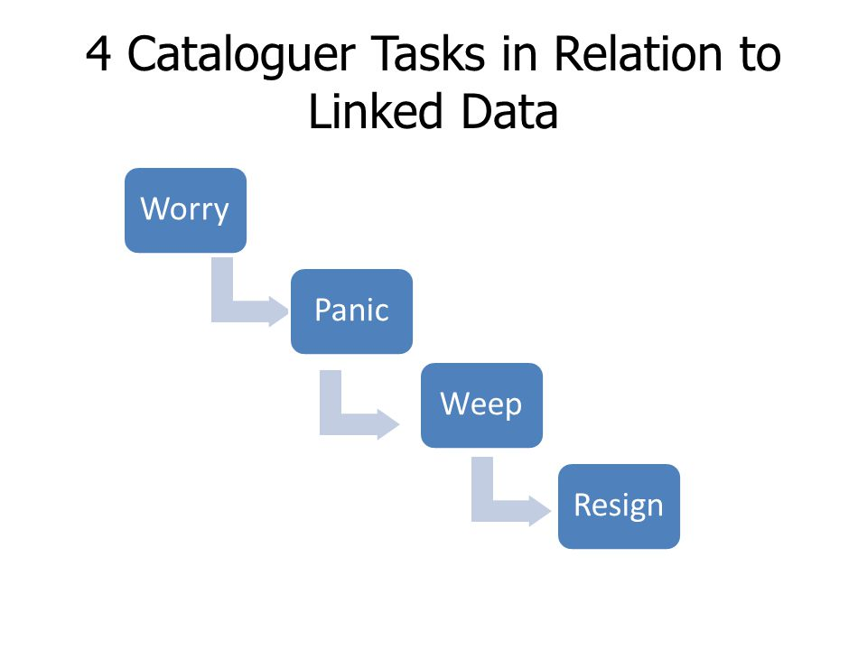4 Cataloguer Tasks in Relation to Linked Data WorryPanicWeepResign