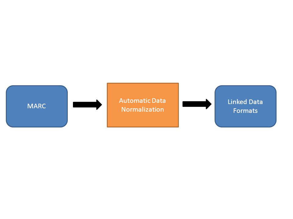 Automatic Data Normalization MARC Linked Data Formats