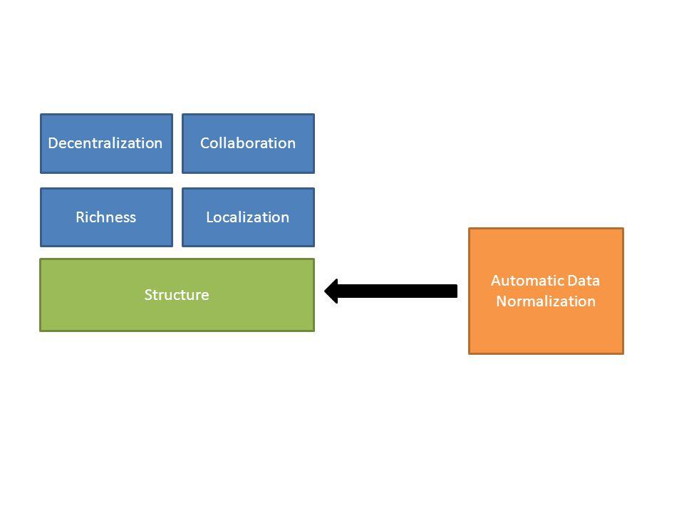 Collaboration Richness Decentralization Localization Structure Automatic Data Normalization
