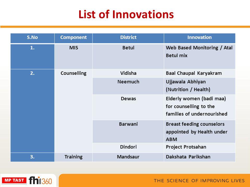 List of Innovations S.NoComponentDistrictInnovation 1.MIS Betul Web Based Monitoring / Atal Betul mix 2.CounsellingVidishaBaal Chaupal Karyakram Neemu