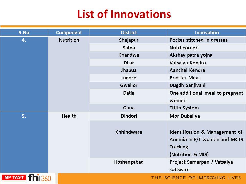 List of Innovations S.NoComponentDistrictInnovation 4. Nutrition ShajapurPocket stitched in dresses SatnaNutri-corner KhandwaAkshay patra yojna DharVa
